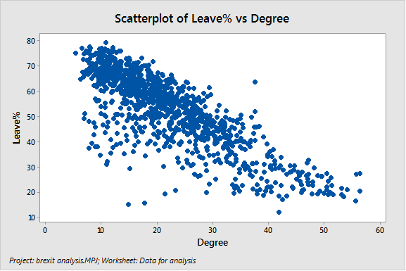 Scatterplot of Brexit Data:  Leave % vs. Degree