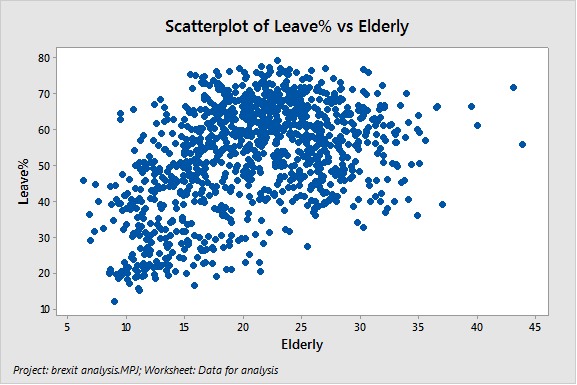 Scatterplot of Brexit Data: Leave% vs. Elderly