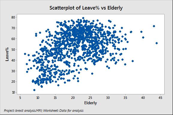 Scatterplot of Brexit Data: Leave% vs. Elderly