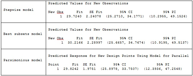 Stepwise model fit = 29.7240, Best subsets model fit = 30.2166, Parsimonious model = 29.8242