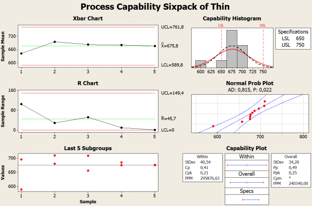 process capability analysis with a catapult 1