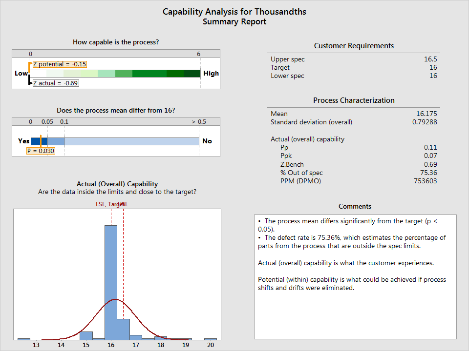 capability analysis for thousandths
