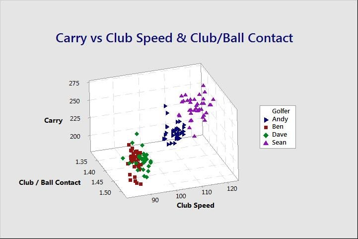 Scatterplot of Carry distance vs. Club Speed, Club/Ball Contact Efficiency, and Golfer