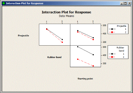 Interaction Plot - Design of Experiments (DOE)