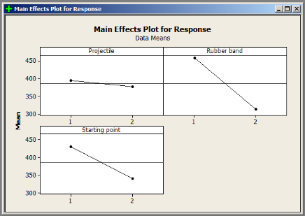 Main Effects Plot - Design of Experiments