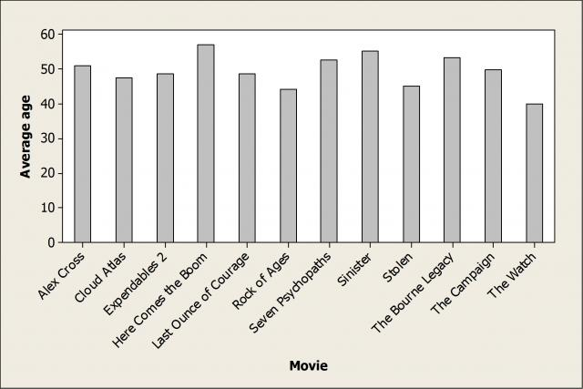 Average of of male actors, sorted by movie title