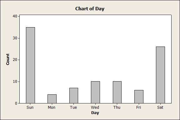 Minitab Bar Chart