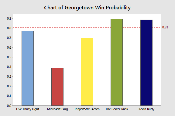 4 Models have the higher-seeded Georgetown as a favorite. Microsoft Bing favors Eastern Washington.