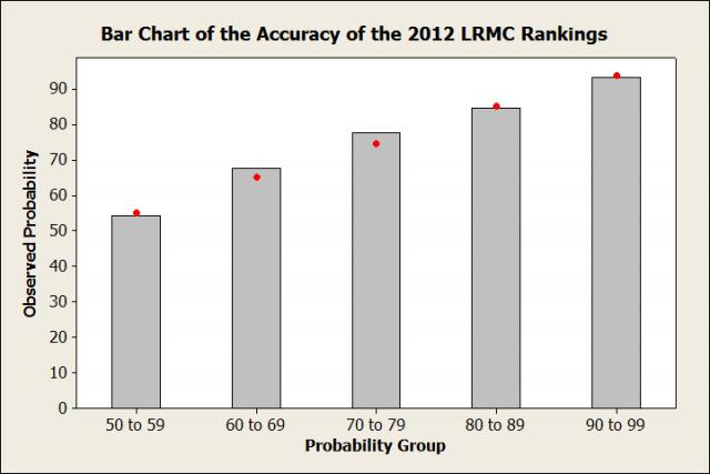 Bar Chart of the Accuracy of the 2012 LRMC Rankings