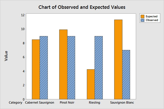 Observed and Expected by Wine Type