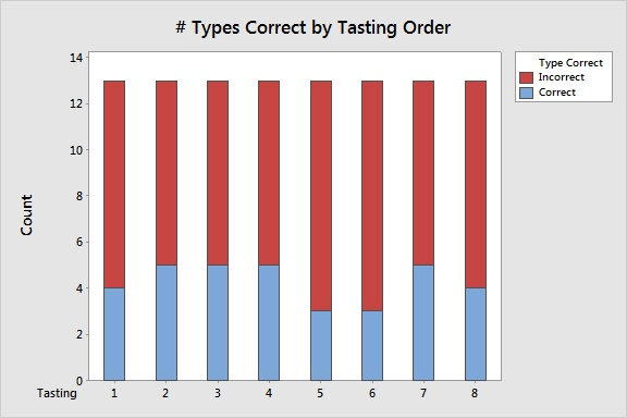 Correct by Tasting