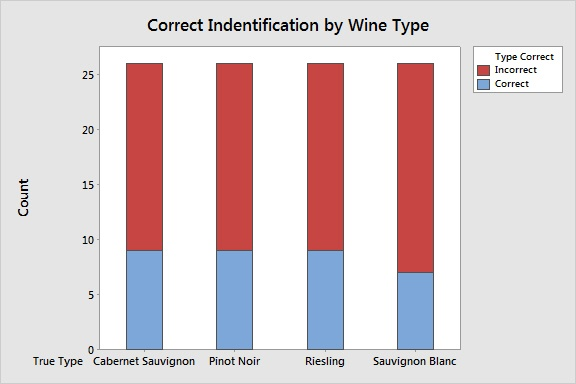 Correct by Wine Type