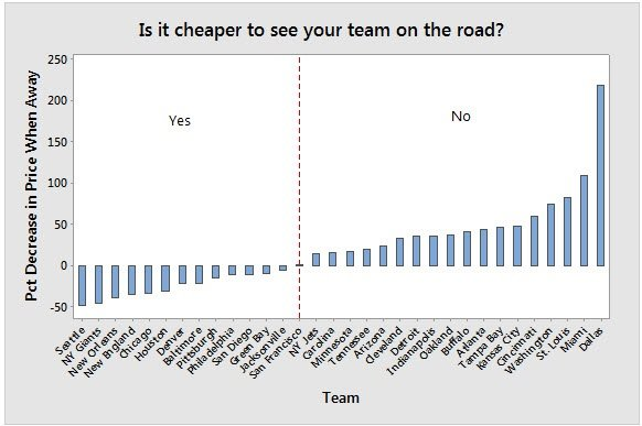 Is It Cheaper to See Your Favorite NFL Team on the Road?