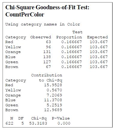 Minitab Chi-Square Test
