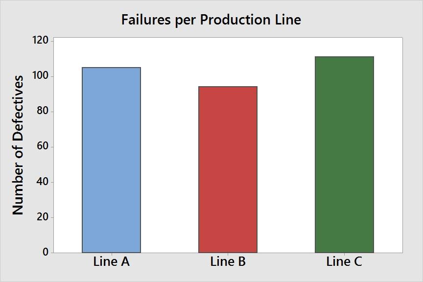 failures per production line