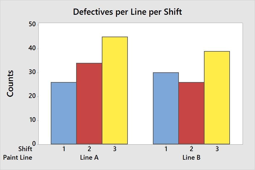 Defectives per line per shift
