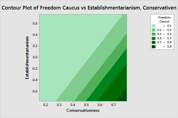 Contour plot of the probability of belonging to the Freedom Caucus