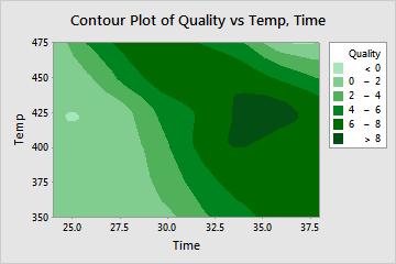 http://support.minitab.com/en-us/minitab/17/contour_plot_def.png