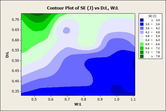 Contour Plot of Skull Strain Energy