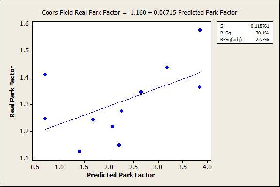 Predicted vs. real park factors at Coors Field