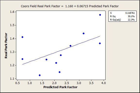 Predicted vs. real park factors at Coors Field