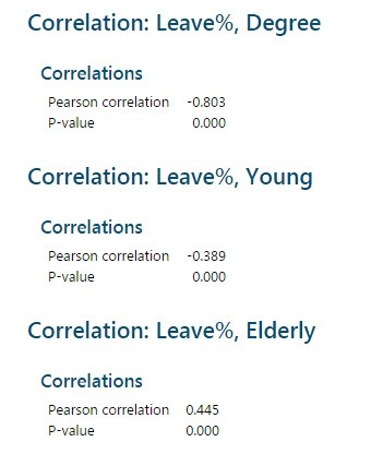 Brexit Data: Correlation - Leave%, Degree, Young, Elderly