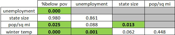Correlation p-values
