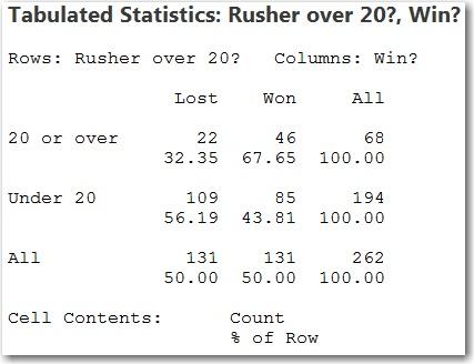 Tabulated Statistics