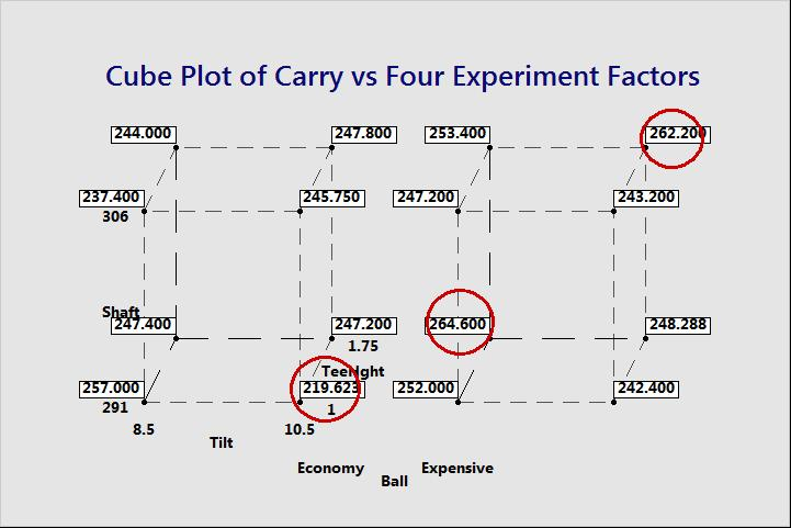 A cube plot of the average Carry at all 16 combinations of our 4 experimental factors
