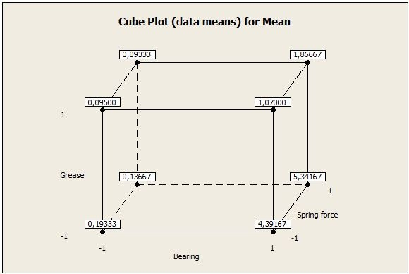 Cube plots of effects on mean