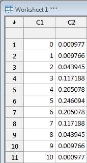 binomial distribution probability table output