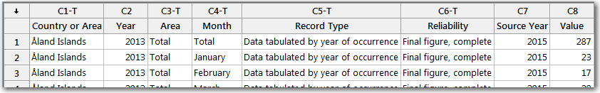 The first row of the data includes a Total value in the Month column.