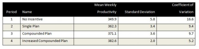 incentive plan data table