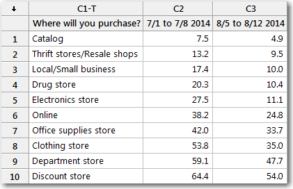 Percentages of people who said that they would shop at each location.