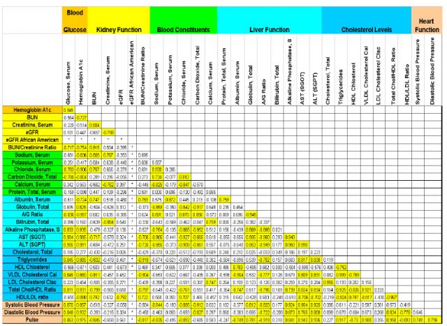 Spreadsheet of Correlations