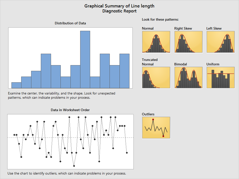 The diagnostic report shows example shapes of the data and points out outliers in a graph.