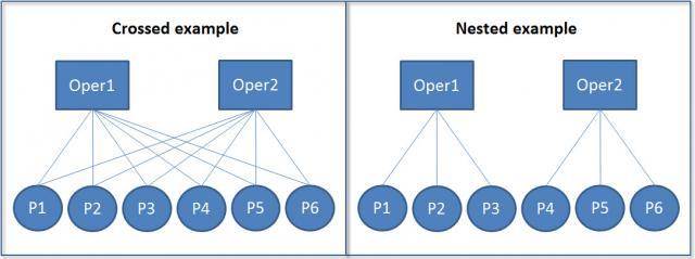 crossed vs nested diagram