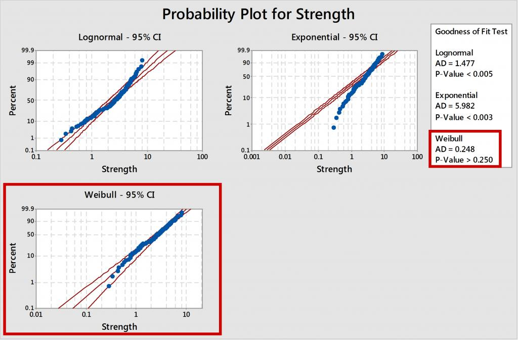 Determine Which Distribution Best Fits Your Data