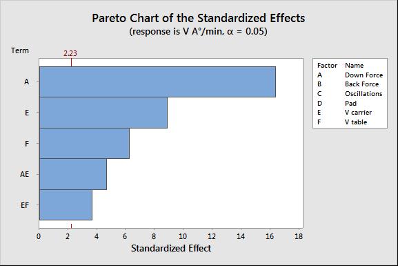 Removal Rate Pareto