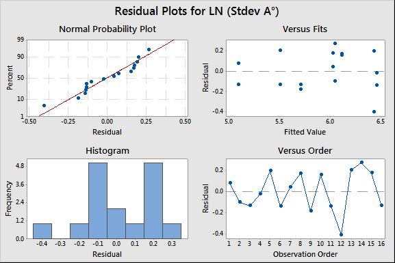 Residuals for Std Dev