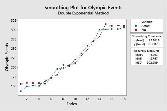 Double Exponential Smoothing