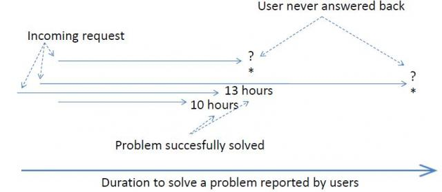 Durations to complete customer requests