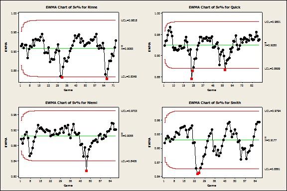 EWMA Chart of NHL Goalies