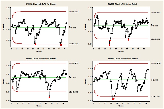 EWMA Chart of NHL Goalies