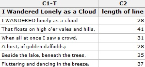 Example of the<br /> worksheet that contains the<br /> number of characters per line in<br /> &quot;I Wandered Lonely as a<br /> Cloud&quot;