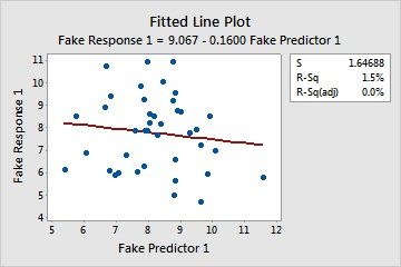 Fitted Line_ Fake Response 1 versus Fake Predictor 1