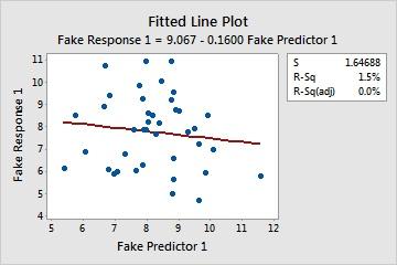 Fitted Line_ Fake Response 1 versus Fake Predictor 1