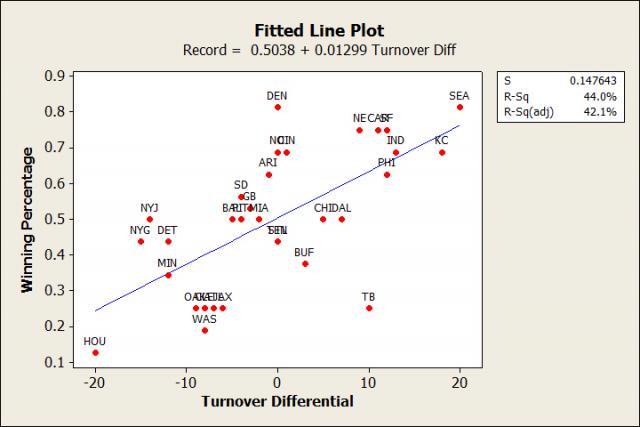 Turnovers vs. Winning Percentage