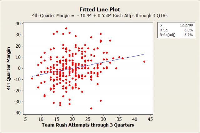 Fitted Line Plot