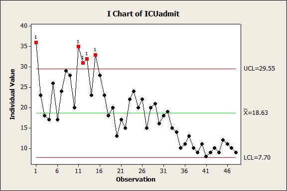 Minitab Control Chart